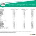 rc auto 18 anni costi regioni