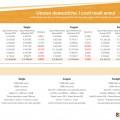 tabella sostariffe