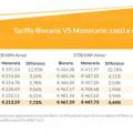 tariffe biorarie vs monorarie costi e differenze
