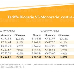 tariffe biorarie vs monorarie costi e differenze